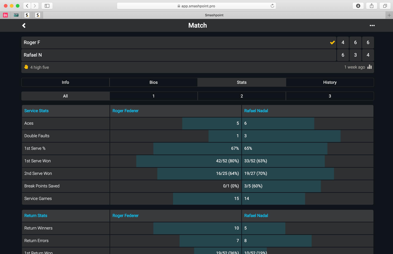 Smashpoint – Tennis Tracker Platform